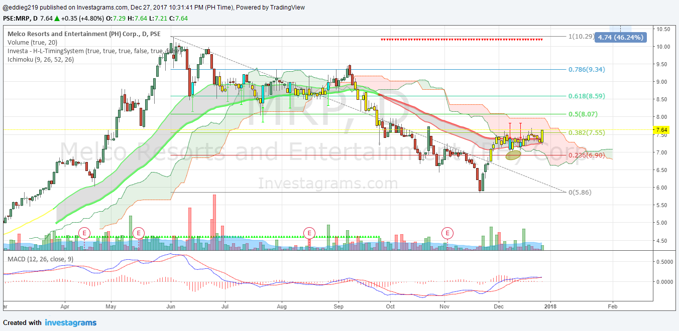 MRP Investagrams Made A Fantastic Indicator Let Us See If This - Map price meaning