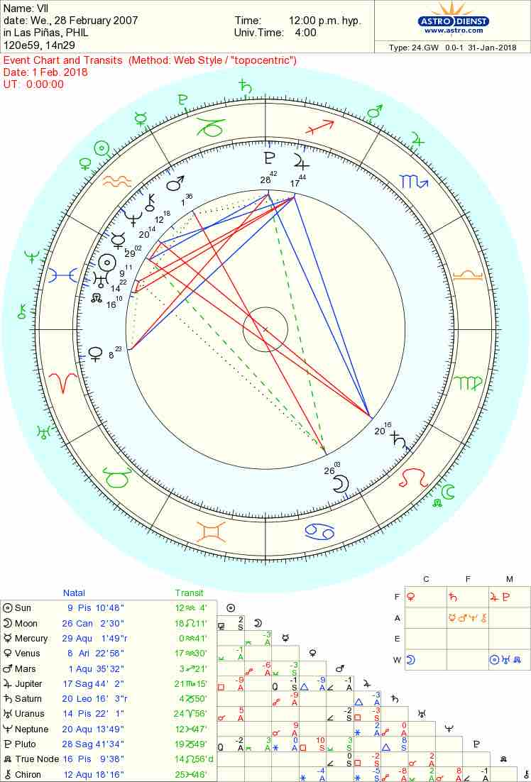 How to read your birth chart gallery free any chart examples how to read your birth chart image collections free any chart how to read your birth nvjuhfo Images