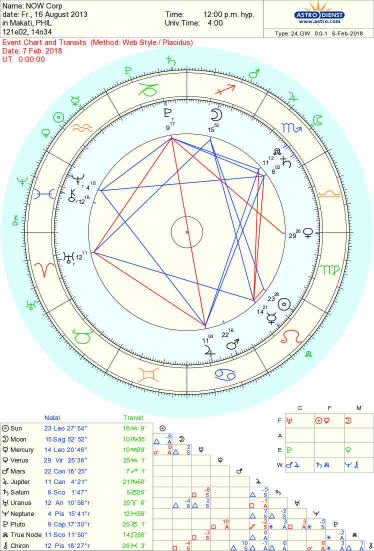 Astro chart ni now tom feb 7 katuwaan lang transit moon in true post image nvjuhfo Images
