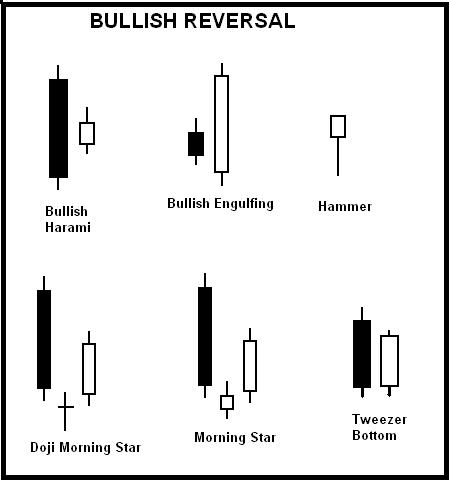 Bullish Reversal Candlestick Patterns Jay Simogan S
