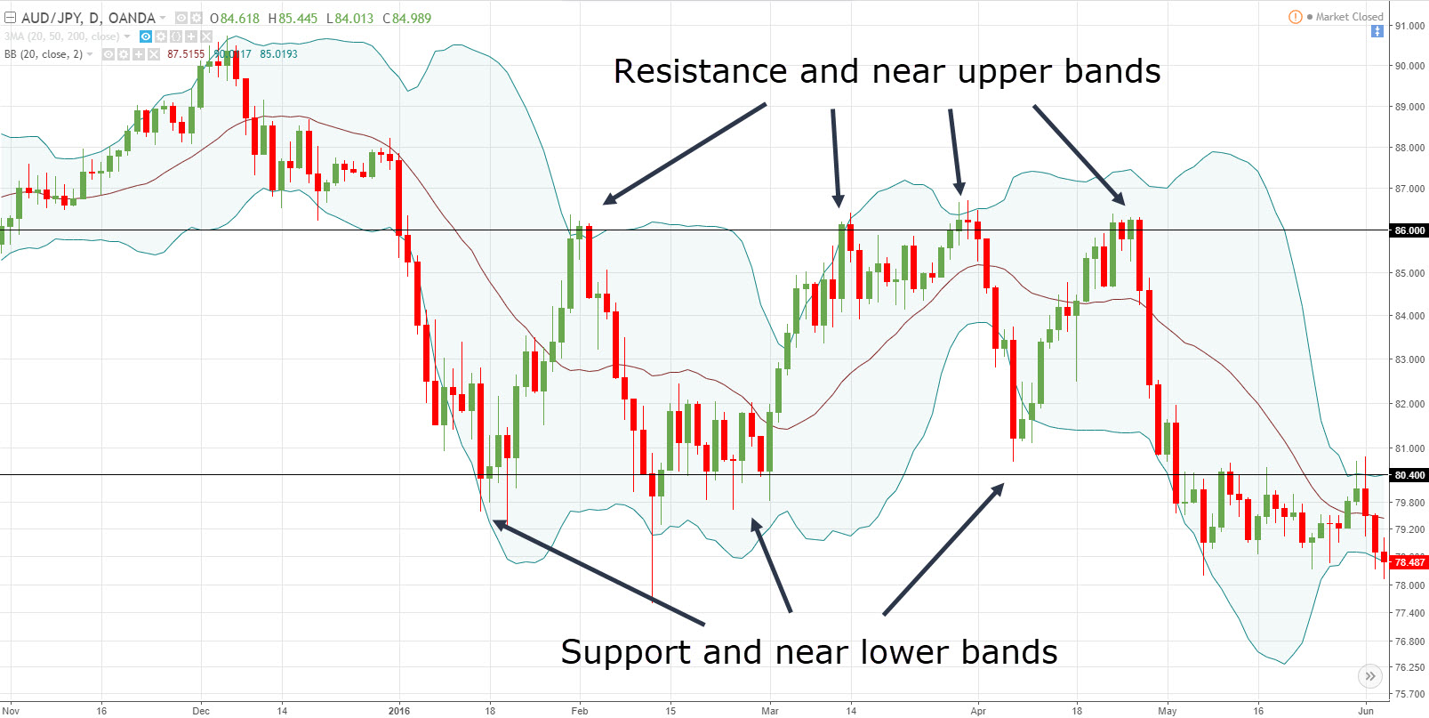 When to buy and sell using bollinger bands