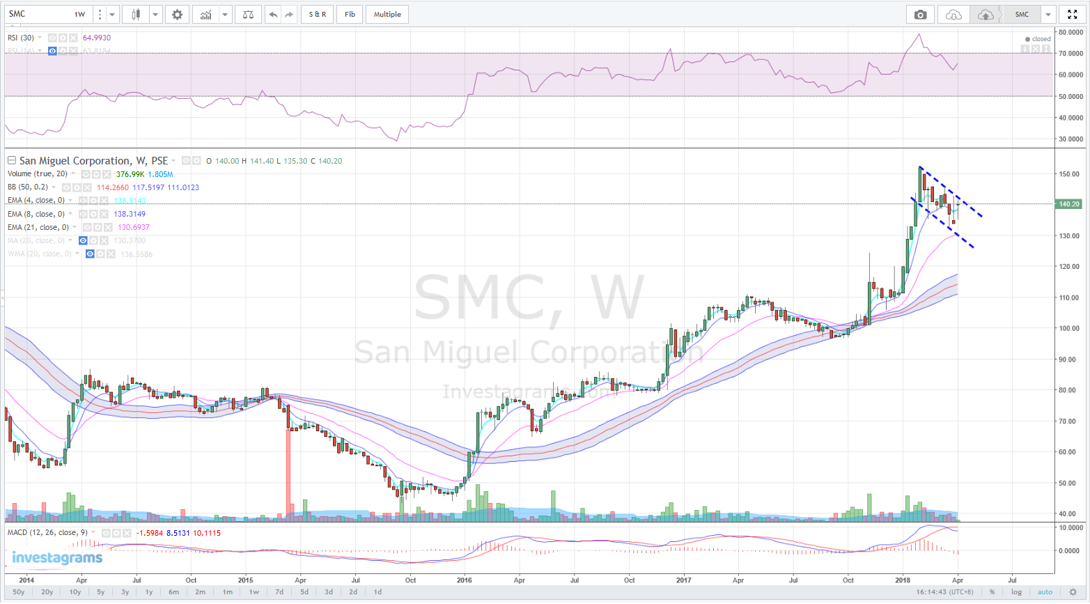 SMC 140 20 $SMC weekly     | Mikeee Mikeee's Sentiment | Investagrams