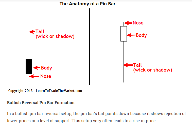 Pin Bar Forex Trading Strategy Pin Bar Definition By Nial Fuller in ...