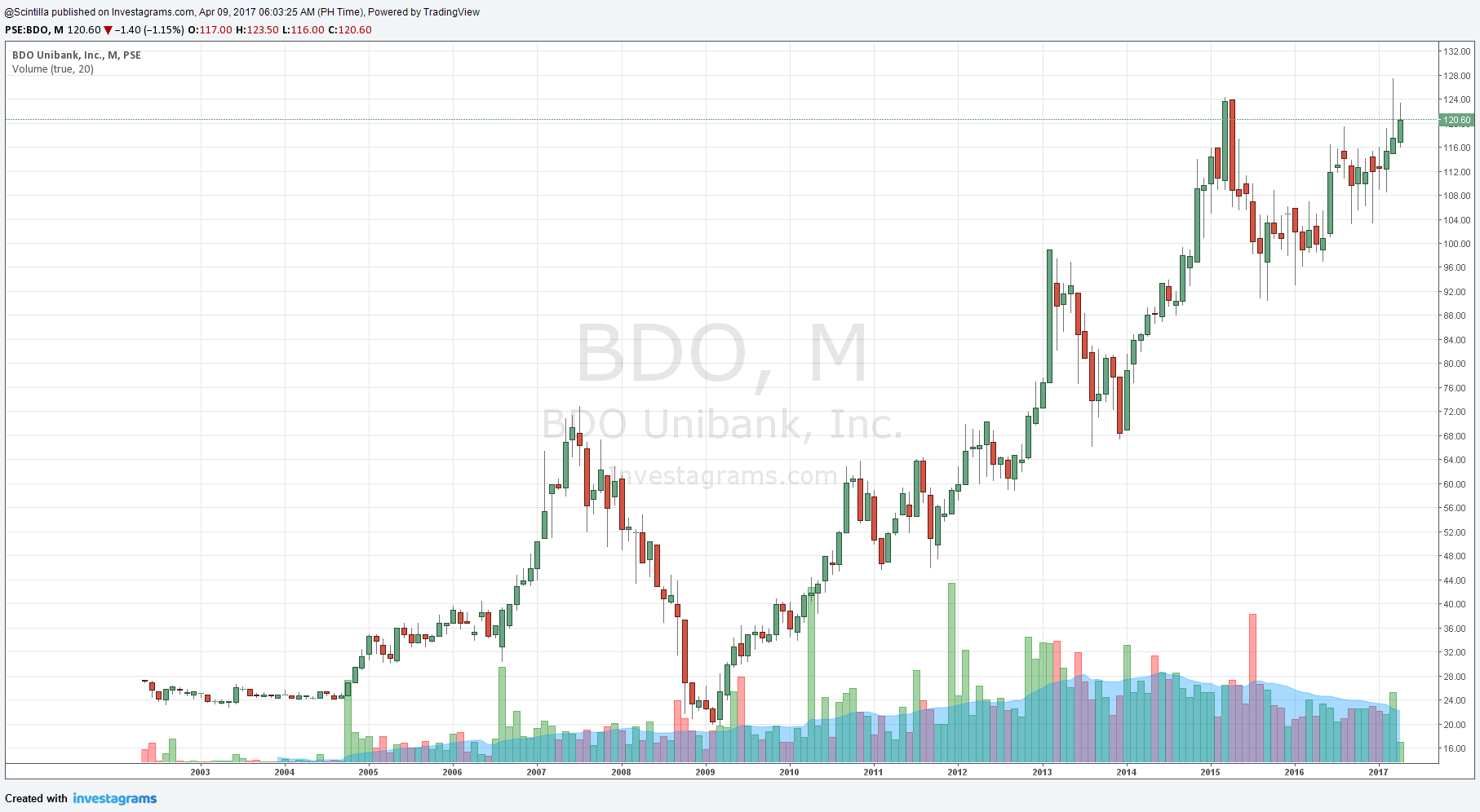 Bdo forex rate