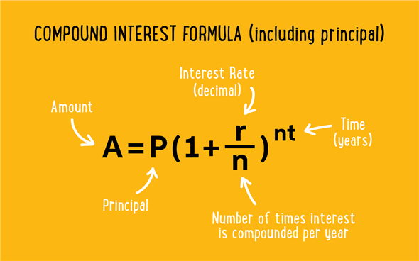 Compound Interest Or Compounding Interest Is Interest