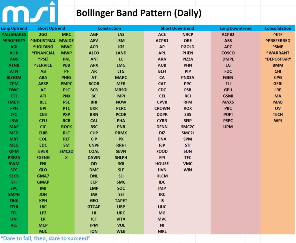 Bollinger bands daily settings