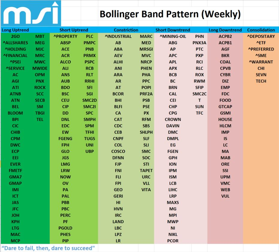 Bollinger bands application