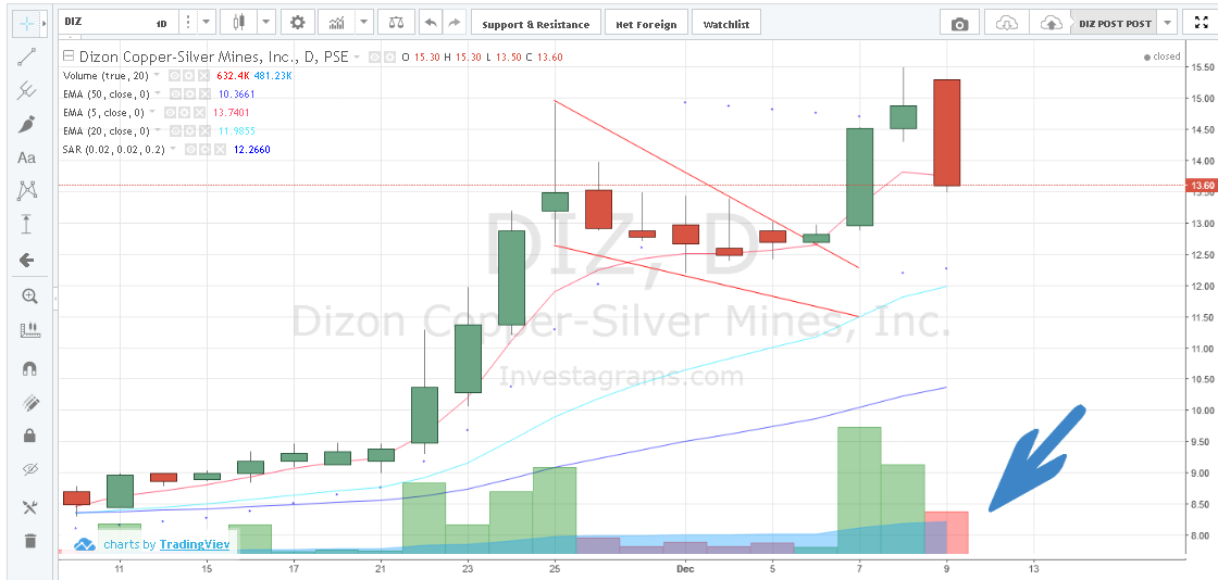 Diz A Bearish Black Long Day Candlestick Lets See If Today Is Just