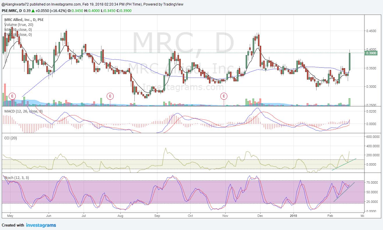 Mrc forex trading